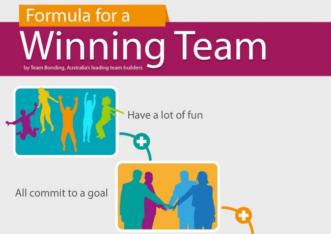 main components of a winning team