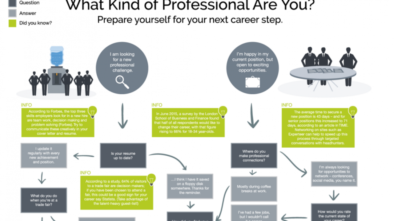 What Kind of Professional Are You? Take This Quiz