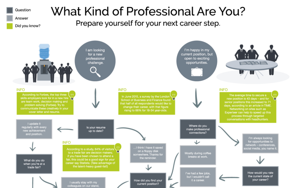 What Kind Of Professional Are You Take This Quiz