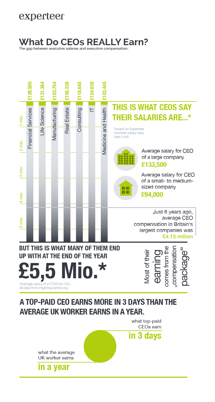 What Do CEOs Really Earn in the UK 1/3