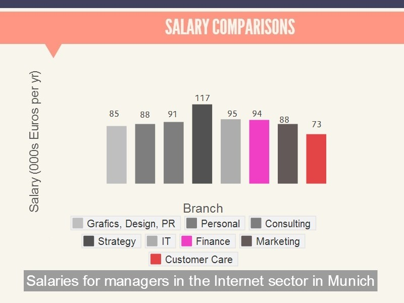 Salaries in Munich for managers in internet sector and expats