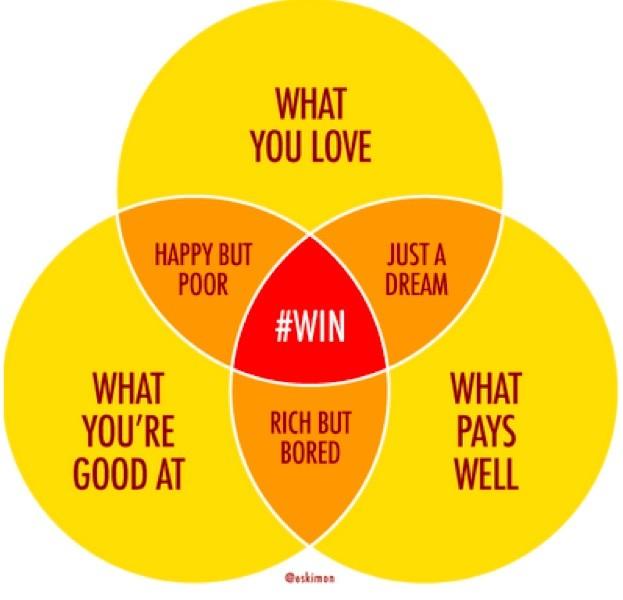 career venn diagram how your headhunter finds you a top position