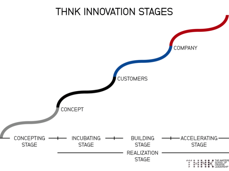 innovation is a C-word