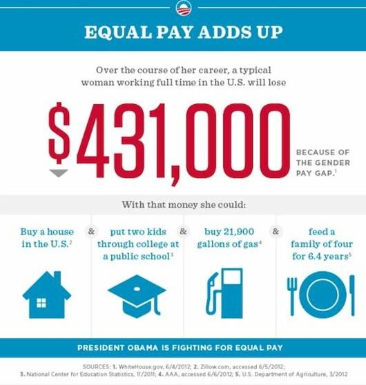 gender wage gap US 2014